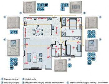( MER-0806-4 ) Zestaw inteligentnego budynku KNX/EIB